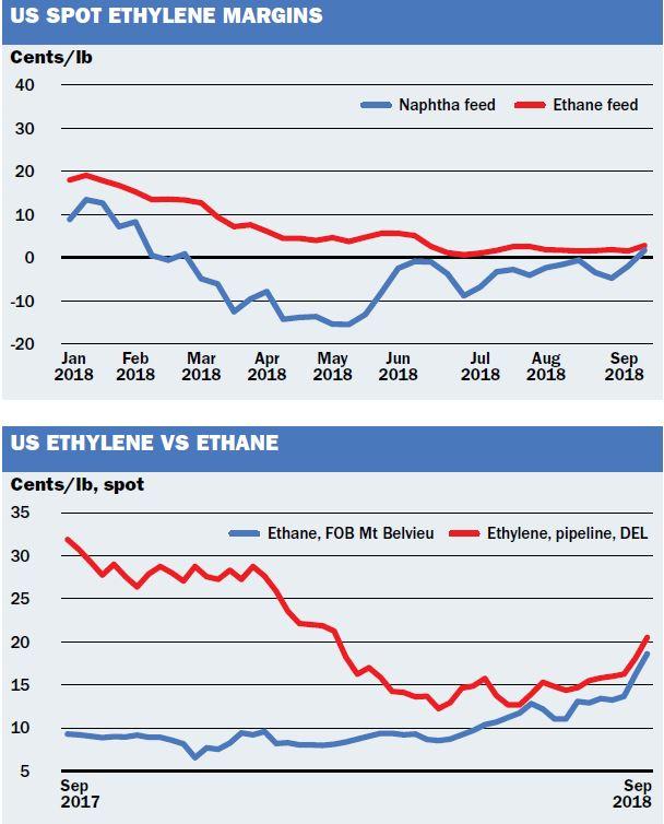US ethane, ethylene spikes shift economics - ICIS Explore