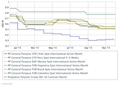 Outlook 16 Changes Ahead For Latin America Polyolefins