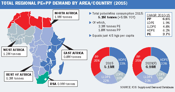 Market Outlook Africa S Polymer Potential Icis Explore