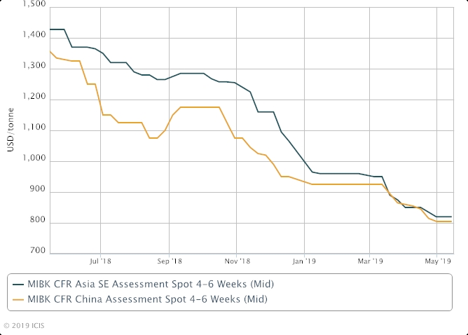 Apic 19 Asia S Mibk H2 Market Outlook Weak On Longer