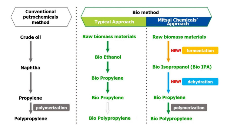 Japan S Mitsui Chemicals Eyes Bio Pp Commercialisation In