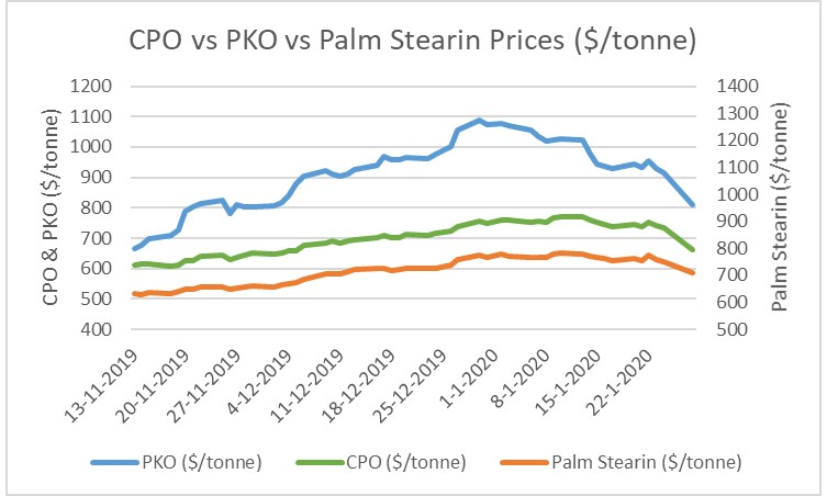 Palm Oil Prices Post Sharp Losses As Coronavirus Concerns Mount Icis