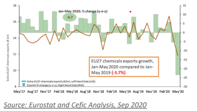 EU chemicals exports tocontinue to be hit by...