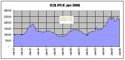 ICIS IPEX Graph Jan 2006