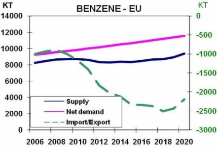 Europe benzene graph