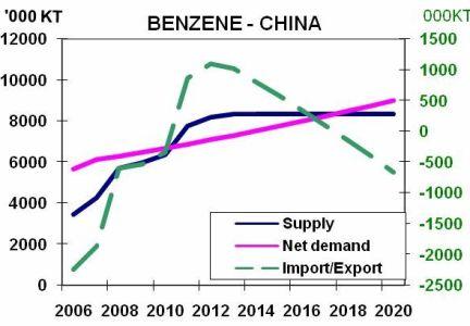 Benzene - China