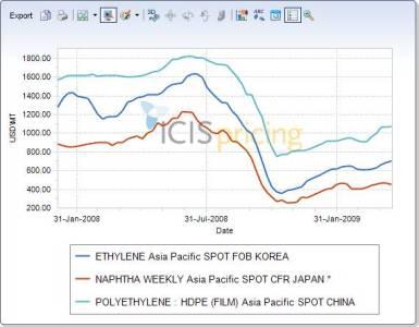 Asia prices rise