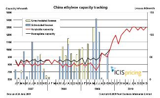 China ethylene capacity