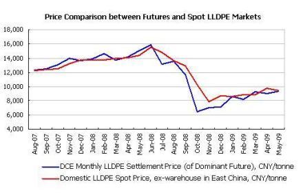 Dalian LLDPE correlation
