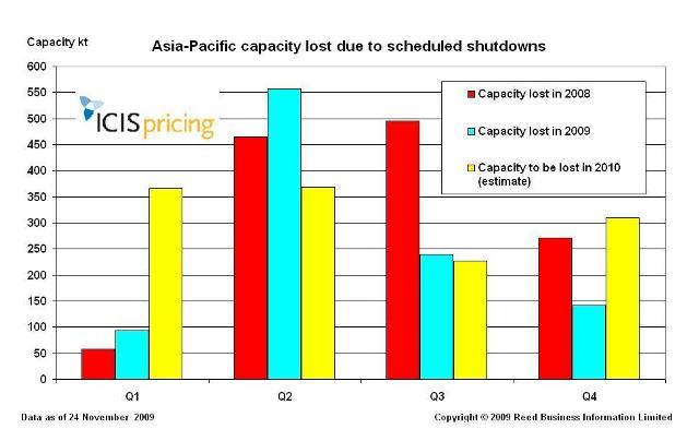 Asia Pacific shutdowns