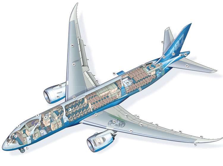 boeing environmental scanning Information is by conducting an environmental scan in conducting an environmental scan, the farm business manager is asked to review, evaluate, and disseminate information from the external and internal environments.