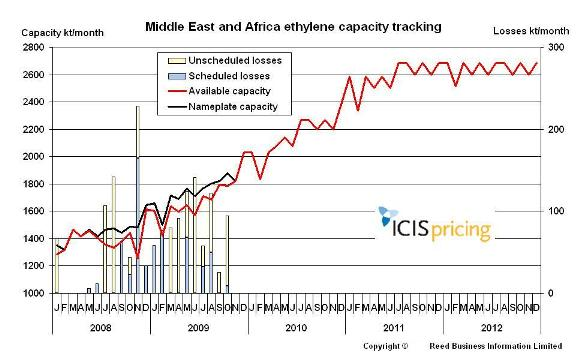 Middle East and Africa ethylene capacities
