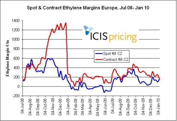 Spot/contract ethylene Europe 2008/10