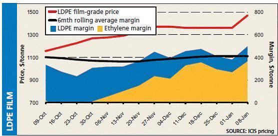 Asia PE margins