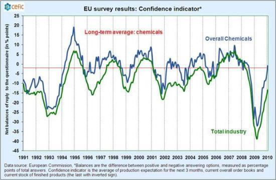 EU chemicals confidence indicator