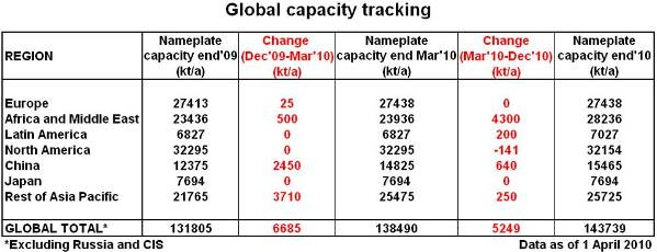 Global capacity tracking April 2010