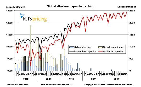 Global ethylene capacities April 2010