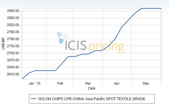 Pricing Nylon Price Reports 98