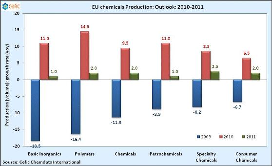 Cefic May 2010 growth forecast