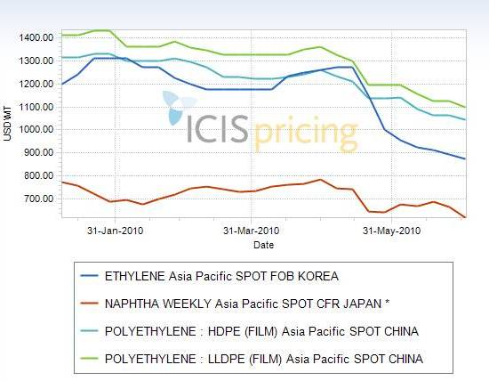 Asia PE to naphtha prices