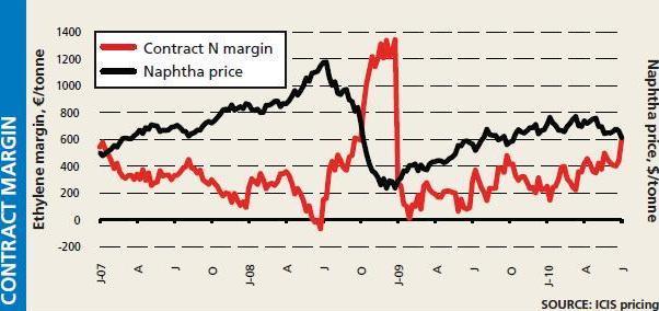 Europene cracker margins at new peak