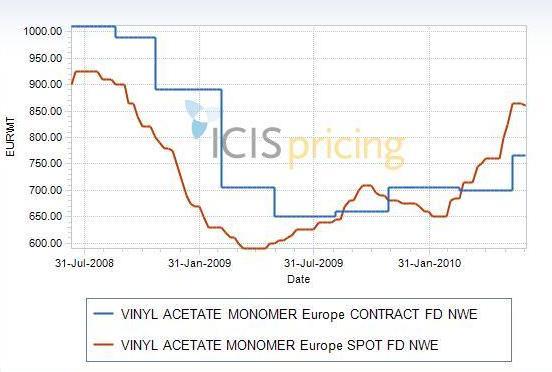 VAM Europe: contract vs spot prices