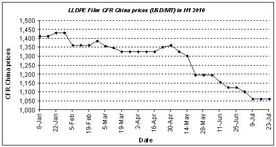 China LLDPE import prices