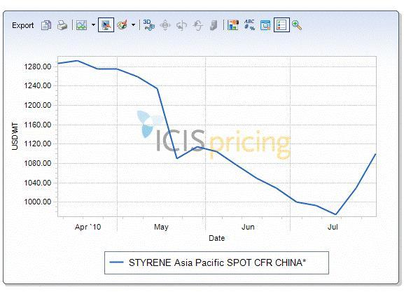 Asia-Pacific styrene chart