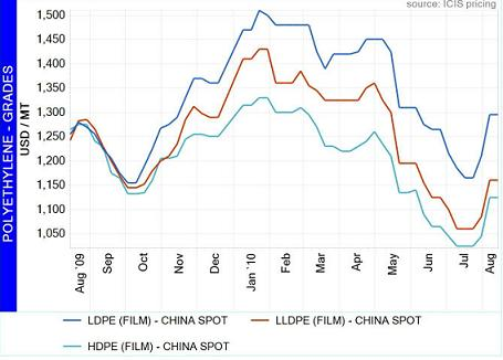 Polyethylene pricing in Asia