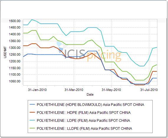 PE price graph