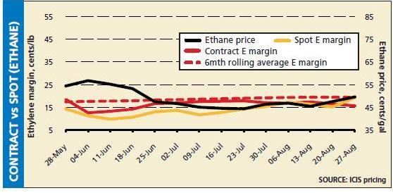 US ethylene margins