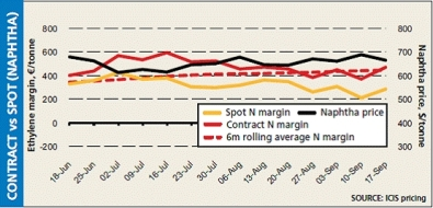 Europe cracker margins up by 27% on soft naphtha