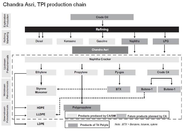 PT Tri Polyta and Chandra Asri Product Flowchart