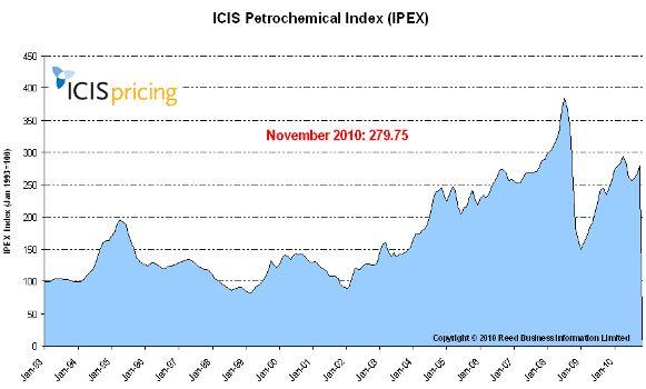 November IPEX