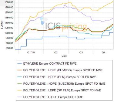 Europe polyethylene pricing in 2010