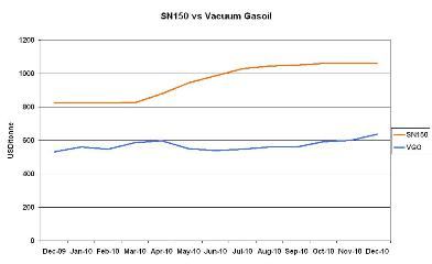 SN150 vs VGO prices 2010