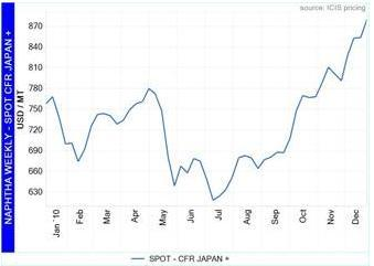 Spot Naphtha - CFR Japan quotes