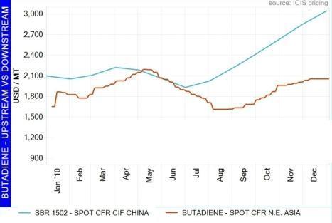 BD - SBR Price Chart