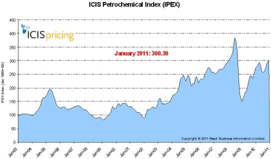 The ICIS Petrochemical Index (IPEX) for January