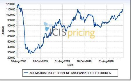benzene price chart