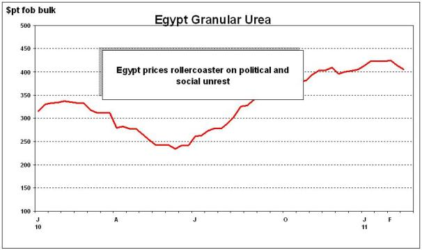 Egypt urea prices