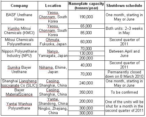 MDI shutdown schedule
