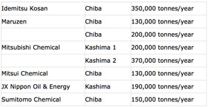 Capacities of plants in Chiba and Kashima