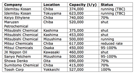 Operating status of crackers in Japan