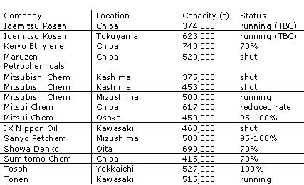 Status of Japan