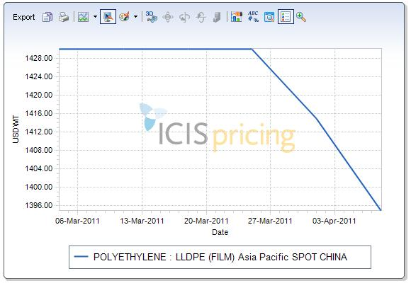 LLDPE spot prices