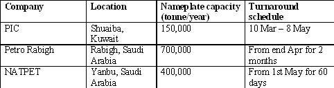 Middle East PP plant turnarounds