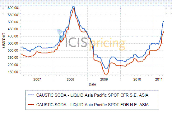 Caustic soda prices