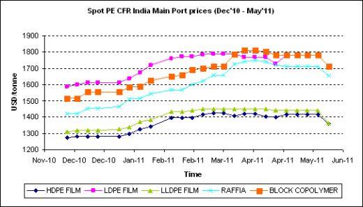 PE India CFR Main Port