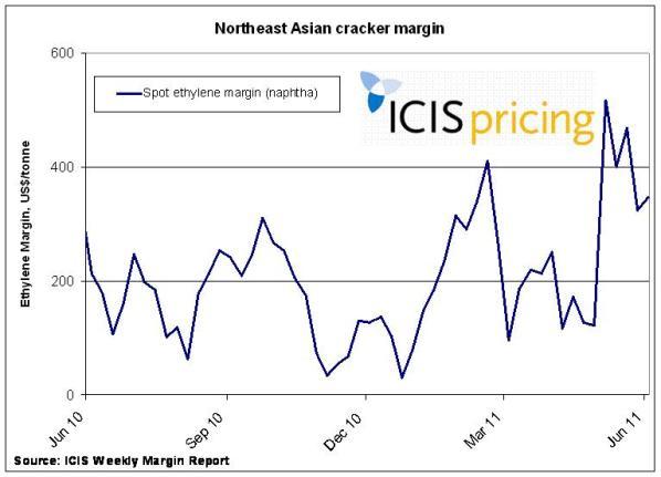 Northeast Asia cracker margins
